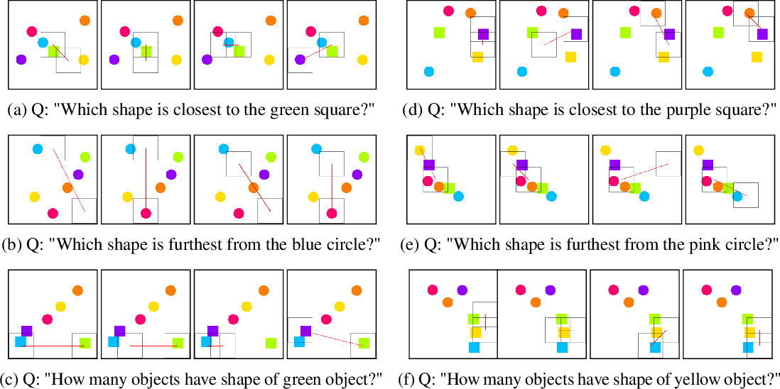 Figure 2 for Explaining Local, Global, And Higher-Order Interactions In Deep Learning
