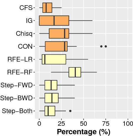 Figure 1 for AutoSpearman: Automatically Mitigating Correlated Metrics for Interpreting Defect Models