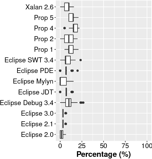 Figure 2 for AutoSpearman: Automatically Mitigating Correlated Metrics for Interpreting Defect Models