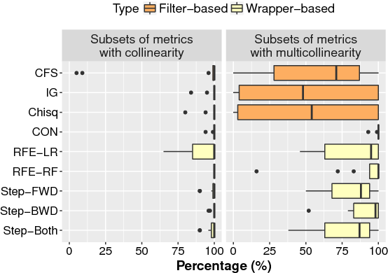 Figure 3 for AutoSpearman: Automatically Mitigating Correlated Metrics for Interpreting Defect Models