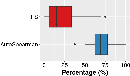 Figure 4 for AutoSpearman: Automatically Mitigating Correlated Metrics for Interpreting Defect Models