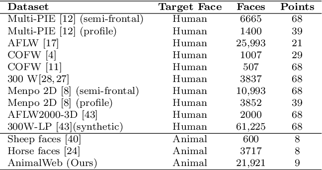 Figure 2 for AnimalWeb: A Large-Scale Hierarchical Dataset of Annotated Animal Faces