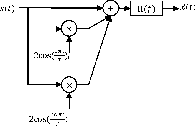 Figure 1 for Compensating Interpolation Distortion by Using New Optimized Modular Method