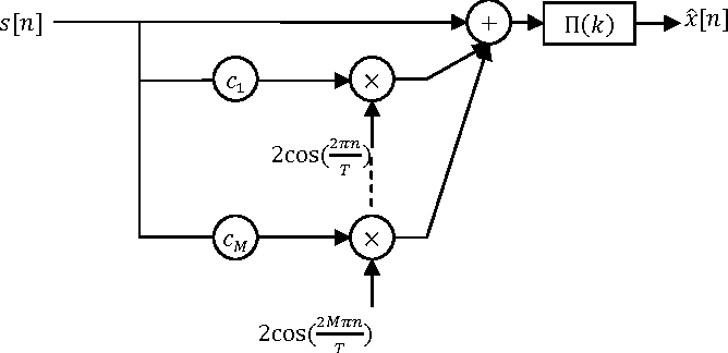 Figure 2 for Compensating Interpolation Distortion by Using New Optimized Modular Method