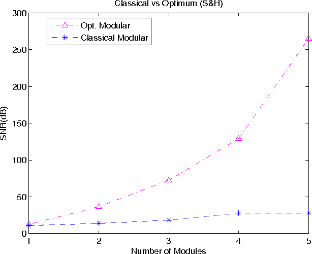 Figure 3 for Compensating Interpolation Distortion by Using New Optimized Modular Method