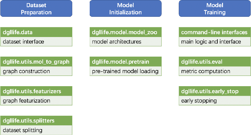 Figure 3 for DGL-LifeSci: An Open-Source Toolkit for Deep Learning on Graphs in Life Science