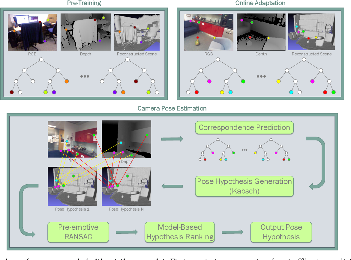 Figure 1 for Real-Time RGB-D Camera Pose Estimation in Novel Scenes using a Relocalisation Cascade