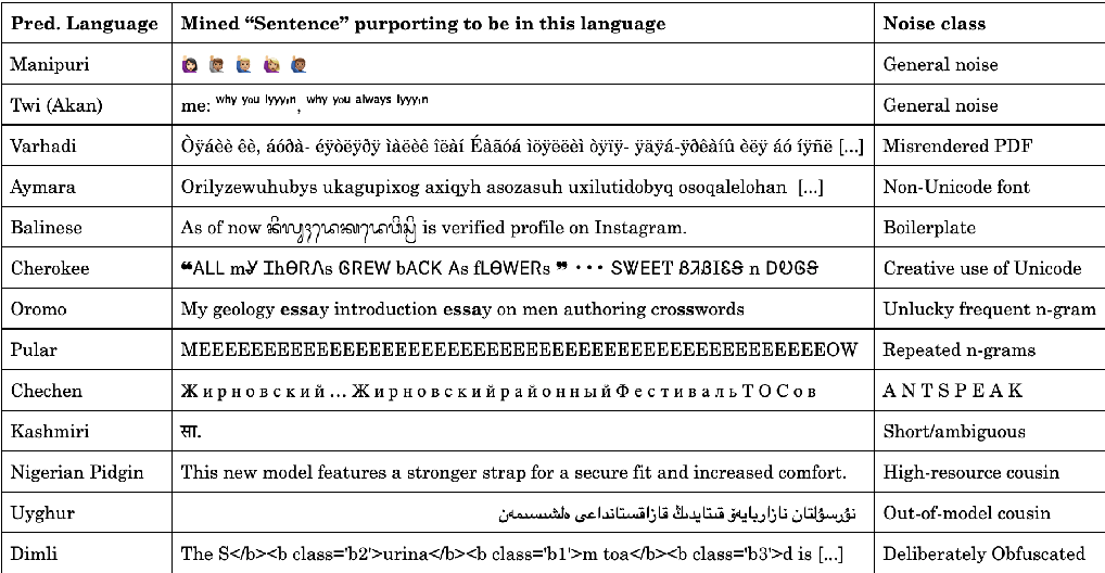 Figure 3 for Language ID in the Wild: Unexpected Challenges on the Path to a Thousand-Language Web Text Corpus