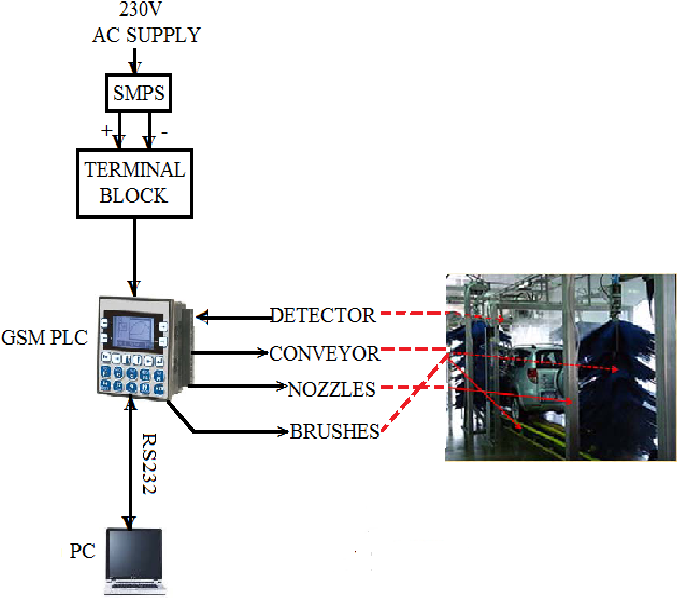 Figure 3 From Implementation Of Smart Car Washing Usinggsm Plc