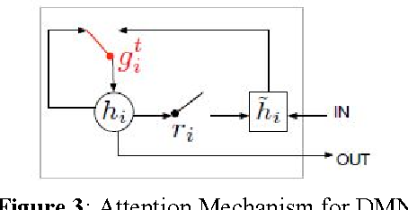 Figure 4 for Ask Me Even More: Dynamic Memory Tensor Networks (Extended Model)