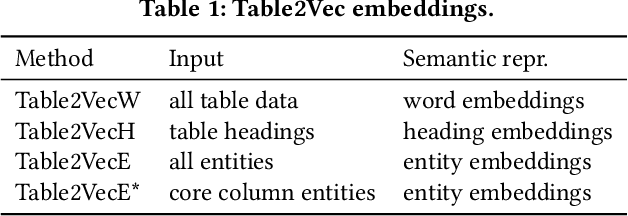 Figure 2 for Table2Vec: Neural Word and Entity Embeddings for Table Population and Retrieval