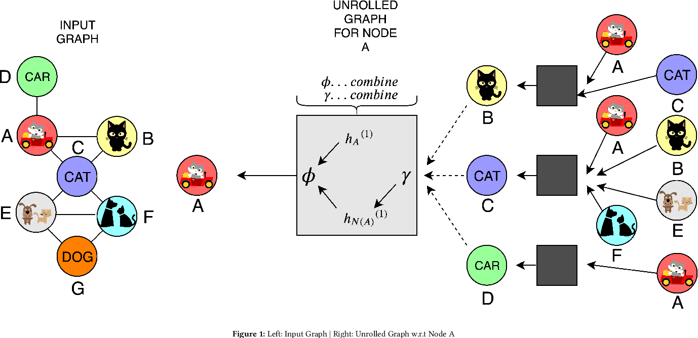Figure 1 for Multi-Modal Retrieval using Graph Neural Networks