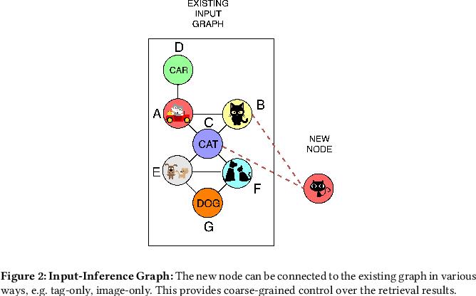 Figure 3 for Multi-Modal Retrieval using Graph Neural Networks