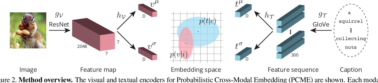 Figure 3 for Probabilistic Embeddings for Cross-Modal Retrieval