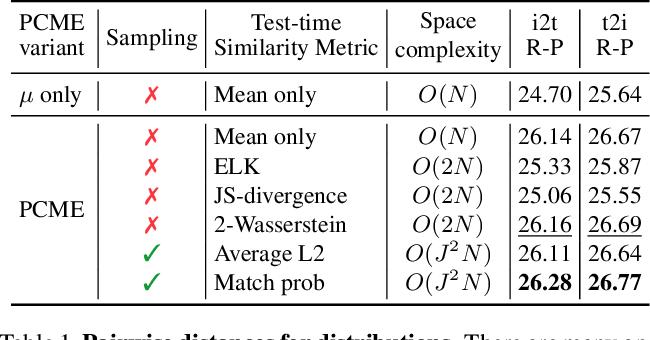 Figure 2 for Probabilistic Embeddings for Cross-Modal Retrieval
