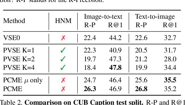 Figure 4 for Probabilistic Embeddings for Cross-Modal Retrieval