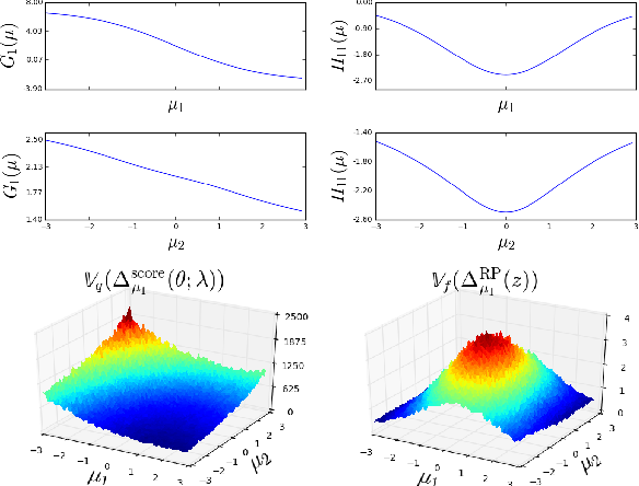 Figure 1 for Variance reduction properties of the reparameterization trick