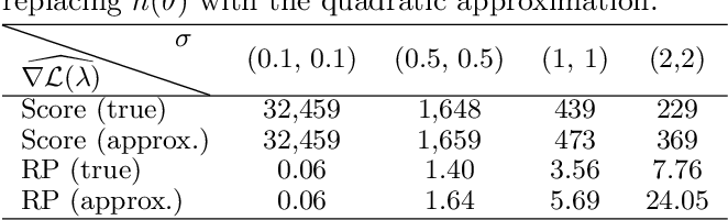 Figure 2 for Variance reduction properties of the reparameterization trick
