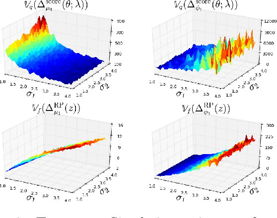 Figure 3 for Variance reduction properties of the reparameterization trick