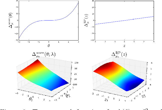 Figure 4 for Variance reduction properties of the reparameterization trick