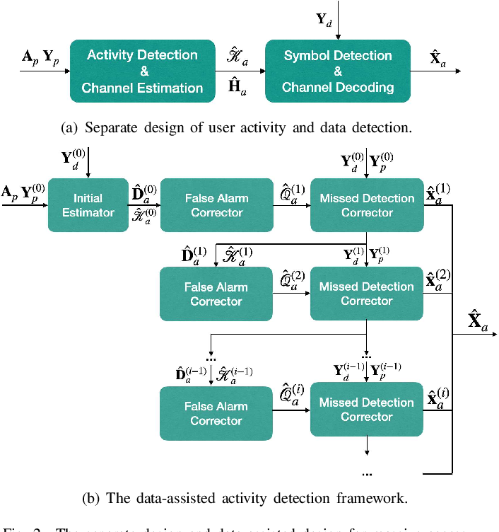 Figure 2 for Supporting More Active Users for Massive Access via Data-assisted Activity Detection