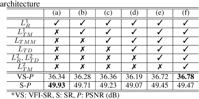 Figure 4 for FISR: Deep Joint Frame Interpolation and Super-Resolution with A Multi-scale Temporal Loss