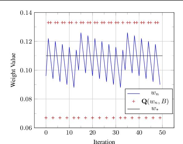 Figure 3 for Differentiable Model Compression via Pseudo Quantization Noise