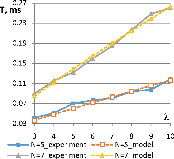 Estimation Models for NoSQL Database Consistency