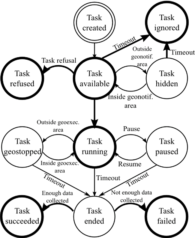scalable and cost effective assignment of mobile crowdsensing tasks Traditional Resume Layout scalable and cost effective assignment of mobile crowdsensing tasks based on profiling trends and prediction the participact living lab experience