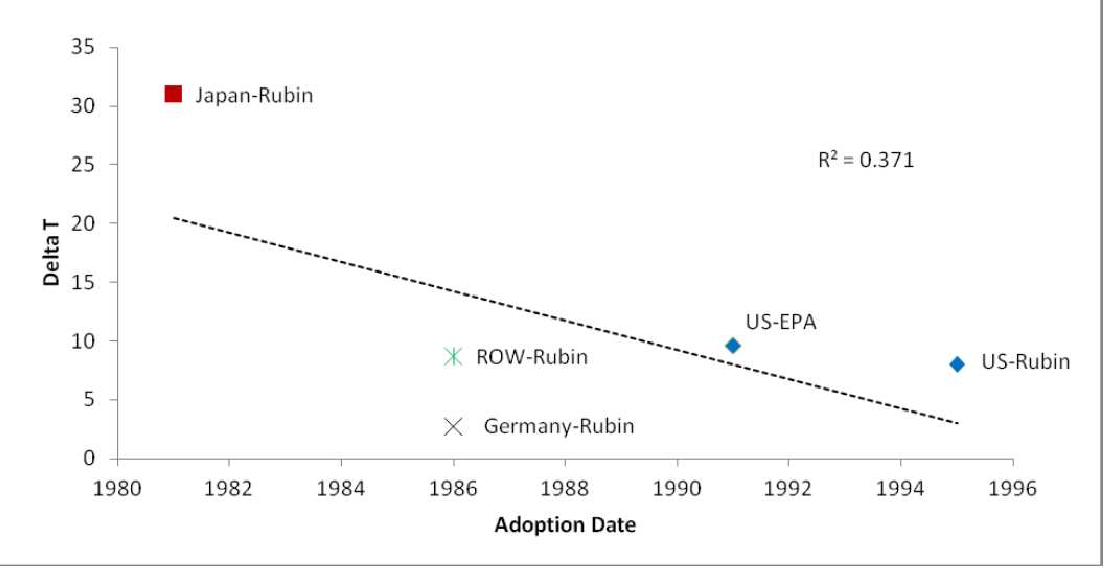 Figure 10 from Scaling and Cost Dynamics of Pollution