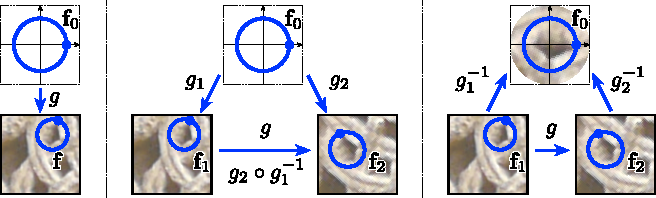 Figure 3 for Learning Covariant Feature Detectors