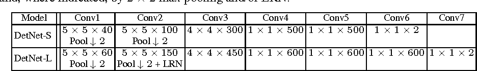 Figure 2 for Learning Covariant Feature Detectors