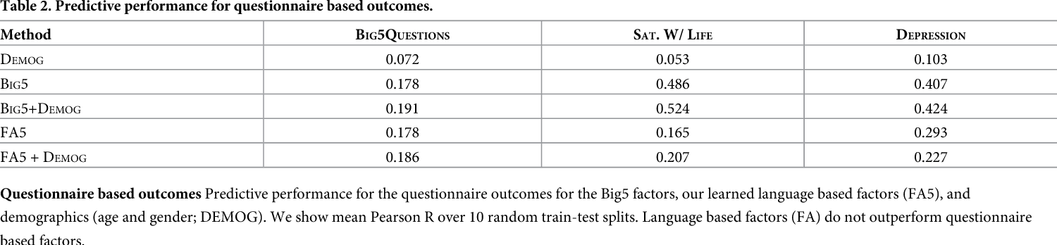 Figure 4 for Latent Human Traits in the Language of Social Media: An Open-Vocabulary Approach