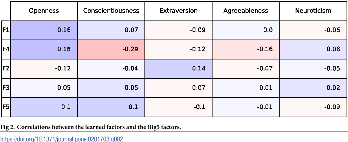 Figure 3 for Latent Human Traits in the Language of Social Media: An Open-Vocabulary Approach