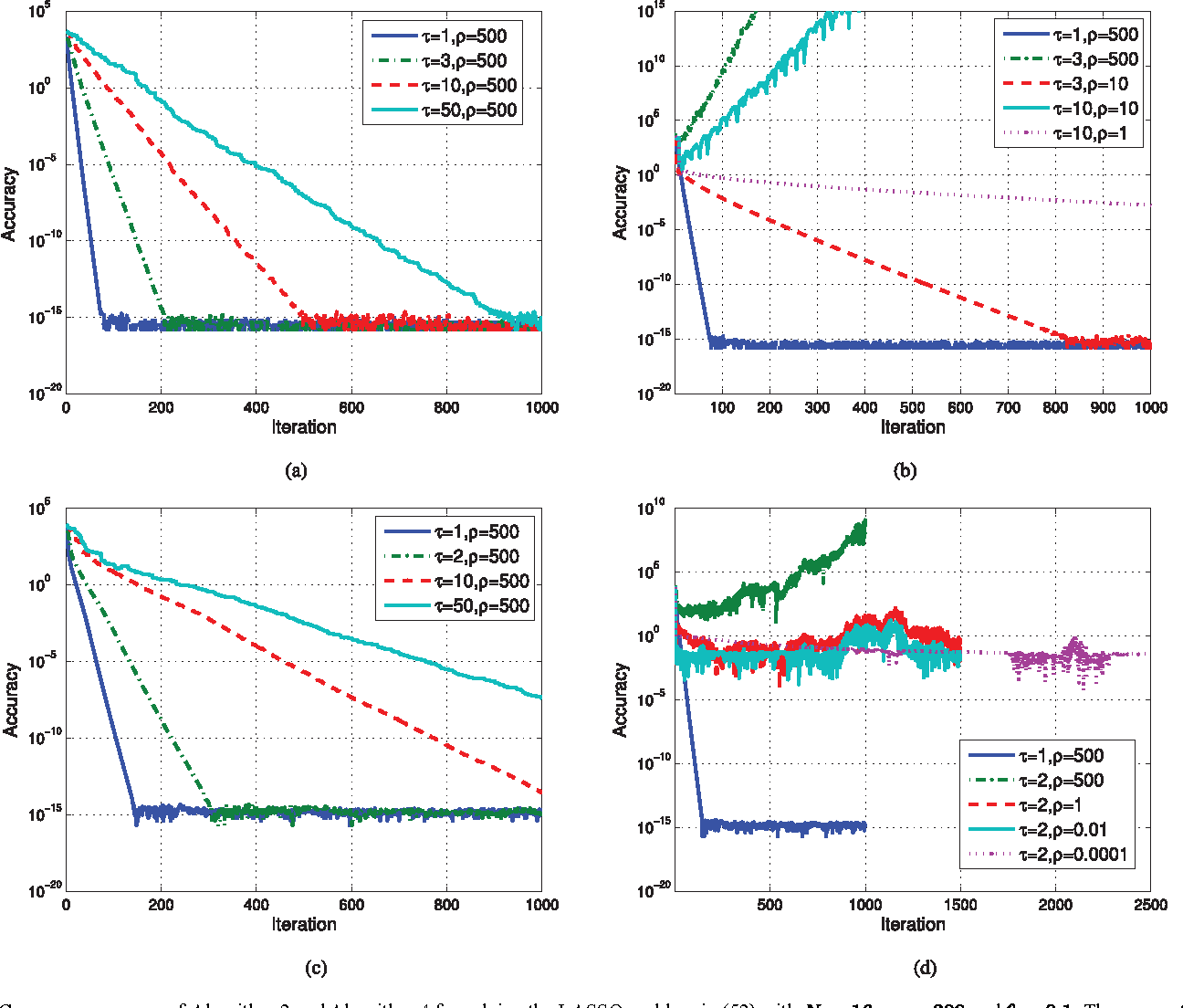 Figure 4 for Asynchronous Distributed ADMM for Large-Scale Optimization- Part I: Algorithm and Convergence Analysis