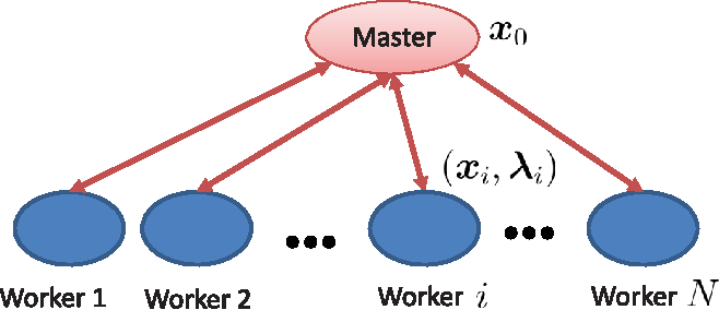 Figure 1 for Asynchronous Distributed ADMM for Large-Scale Optimization- Part I: Algorithm and Convergence Analysis