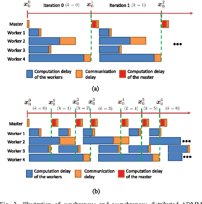 Figure 2 for Asynchronous Distributed ADMM for Large-Scale Optimization- Part I: Algorithm and Convergence Analysis
