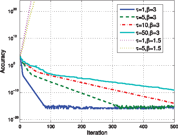 Figure 3 for Asynchronous Distributed ADMM for Large-Scale Optimization- Part I: Algorithm and Convergence Analysis