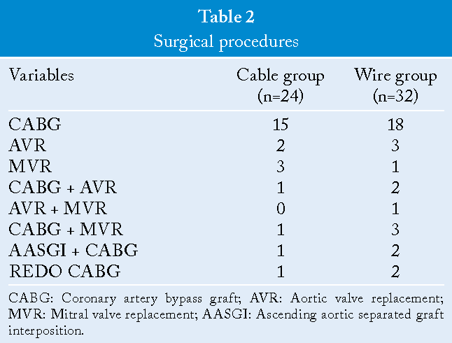Comparison of the sternal wires and sternal cable in closure of the ...