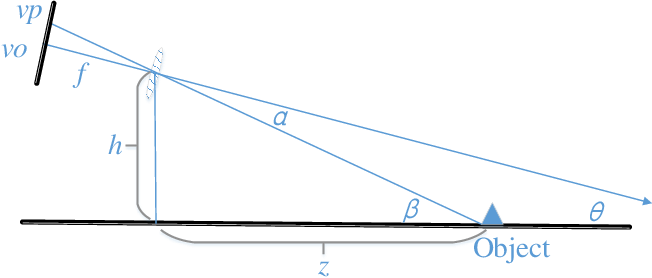 Figure 3 for Multi-Modality Cascaded Fusion Technology for Autonomous Driving