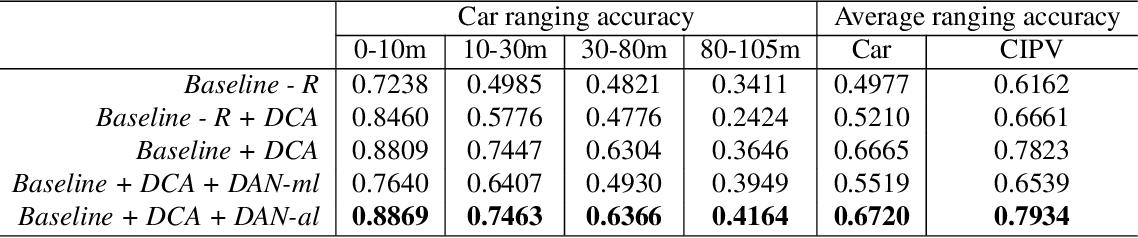 Figure 4 for Multi-Modality Cascaded Fusion Technology for Autonomous Driving