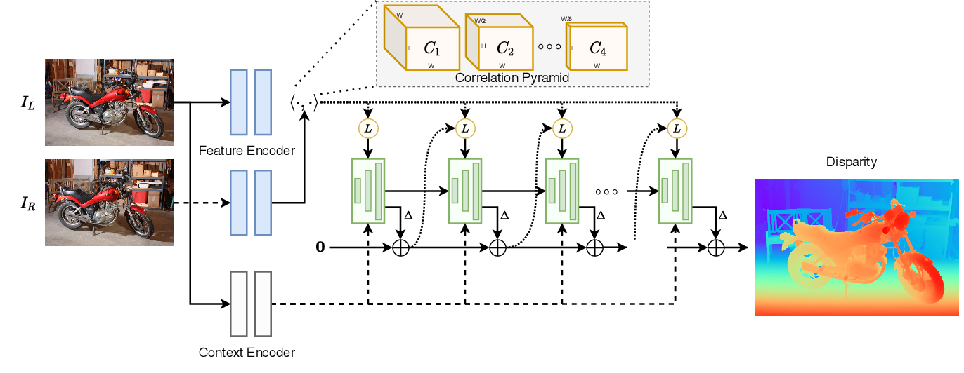 Figure 1 for RAFT-Stereo: Multilevel Recurrent Field Transforms for Stereo Matching