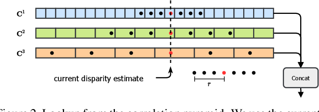 Figure 3 for RAFT-Stereo: Multilevel Recurrent Field Transforms for Stereo Matching