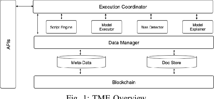Figure 1 for Analyzing Bias in Sensitive Personal Information Used to Train Financial Models