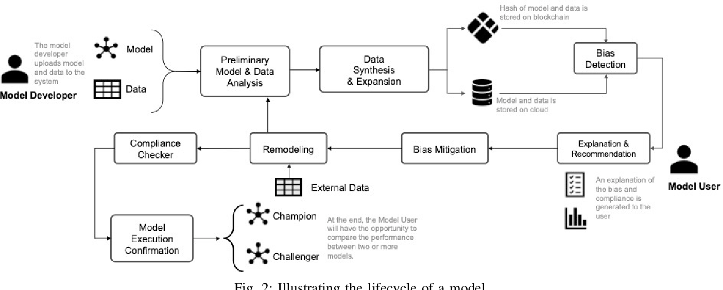 Figure 2 for Analyzing Bias in Sensitive Personal Information Used to Train Financial Models