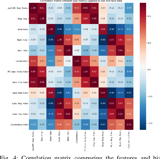Figure 4 for Analyzing Bias in Sensitive Personal Information Used to Train Financial Models