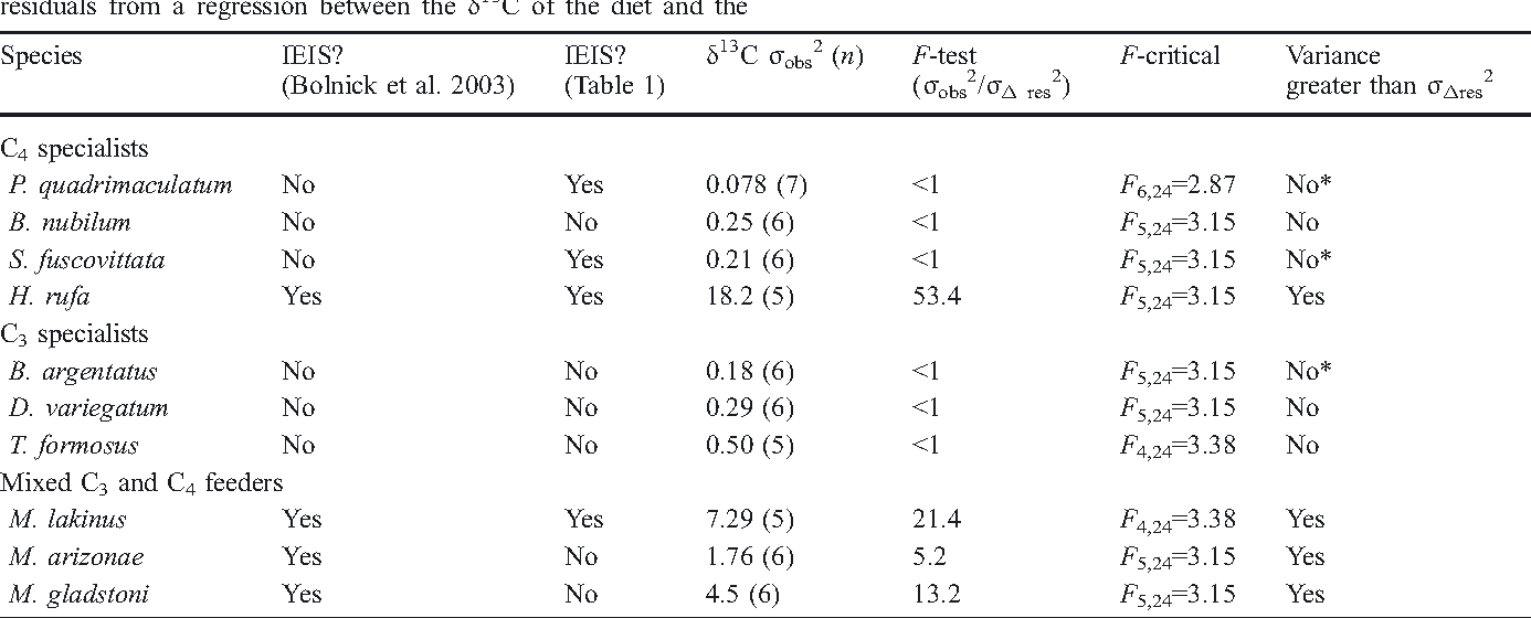 Table 2 From A Critical Evaluation Of Intrapopulation