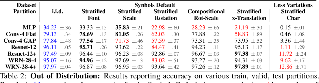 Figure 4 for Synbols: Probing Learning Algorithms with Synthetic Datasets