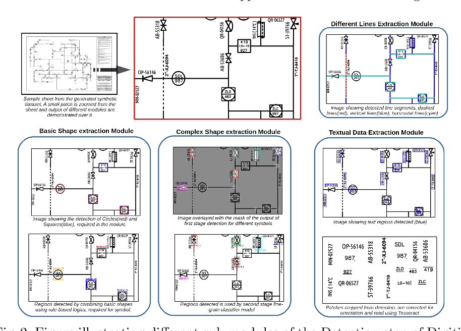 Figure 3 for Digitize-PID: Automatic Digitization of Piping and Instrumentation Diagrams