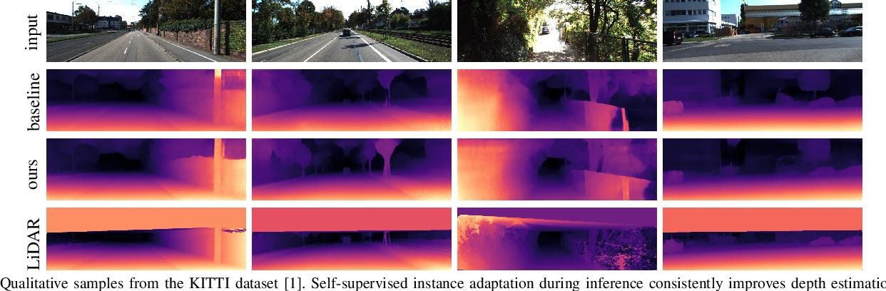 Figure 1 for Monocular Depth Estimation with Self-supervised Instance Adaptation